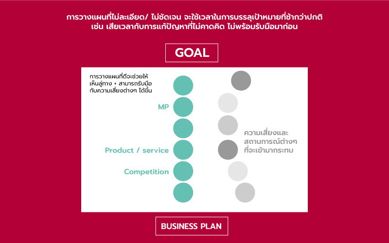 Business Planing and Analytics
