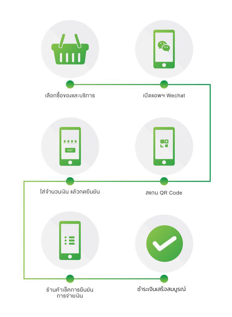วิธีใช้ WeChat pay